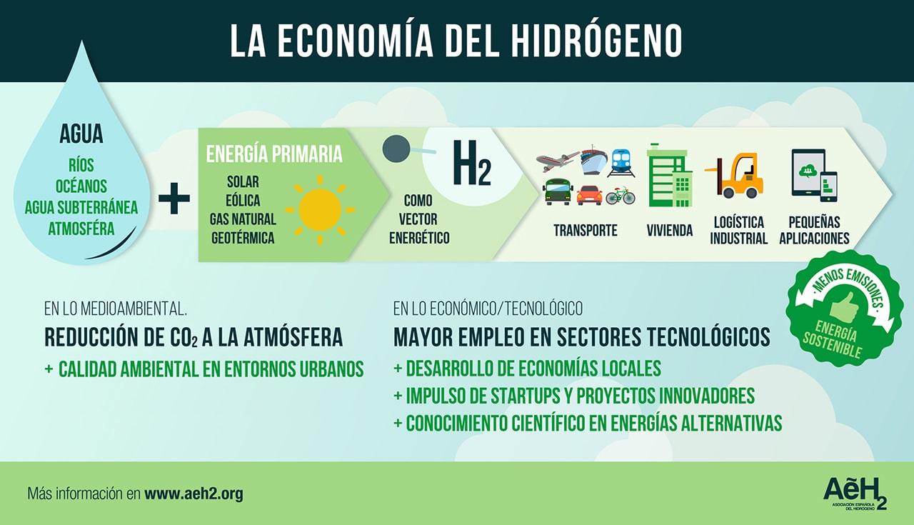 Hidrógeno renovable - Ventajas